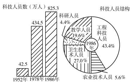 公务员考试资料分析试题(18)