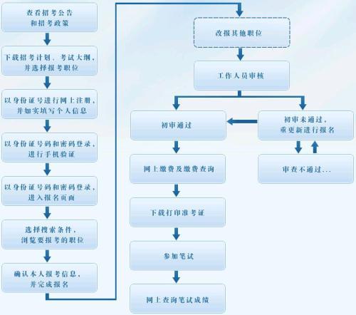 图:国家公务员考试报名流程图